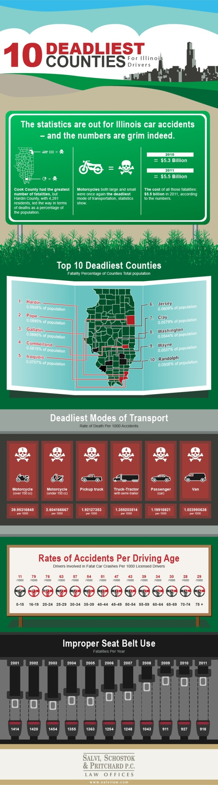 10 Deadliest Counties in Illinois
